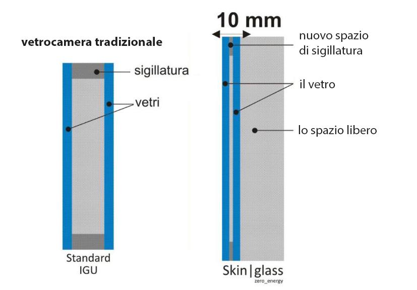 Purarchitettura building interior design technical services - Vetrocamera spessore minimo ...